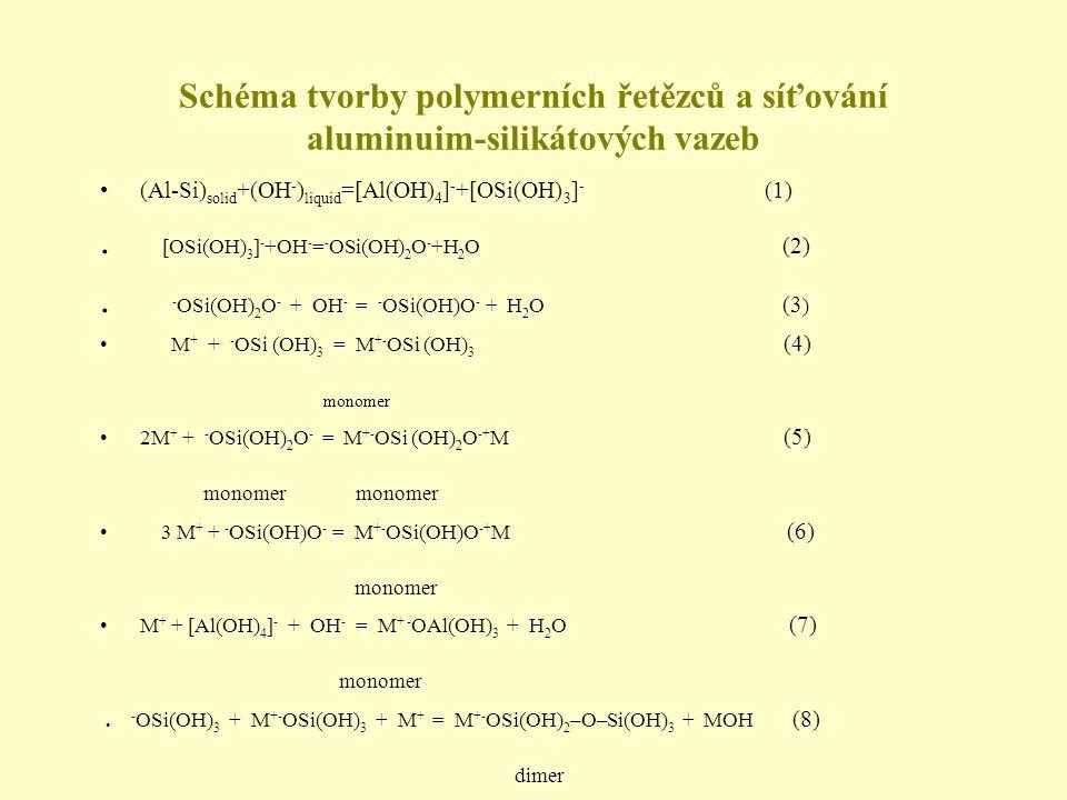 . [OSi(OH)3]-+OH-=-OSi(OH)2O-+H2O (2)